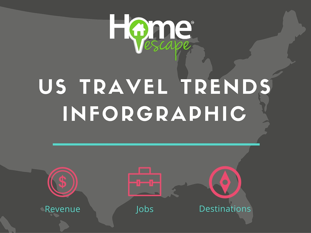 US Travel Trends
